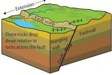 در این پروژه  پاورپوینت زمین شناسی مهندسی زمین ساخت ورقه ای